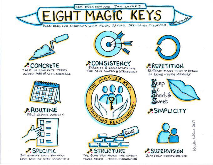 janlutke-deb-deb-evensen-8-magic-keys